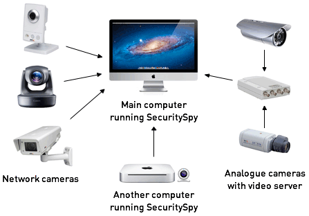 Securityspy mac nvr video surveillance software ben for Security camera placement software